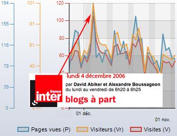 Les statistiques dopées par France Inter