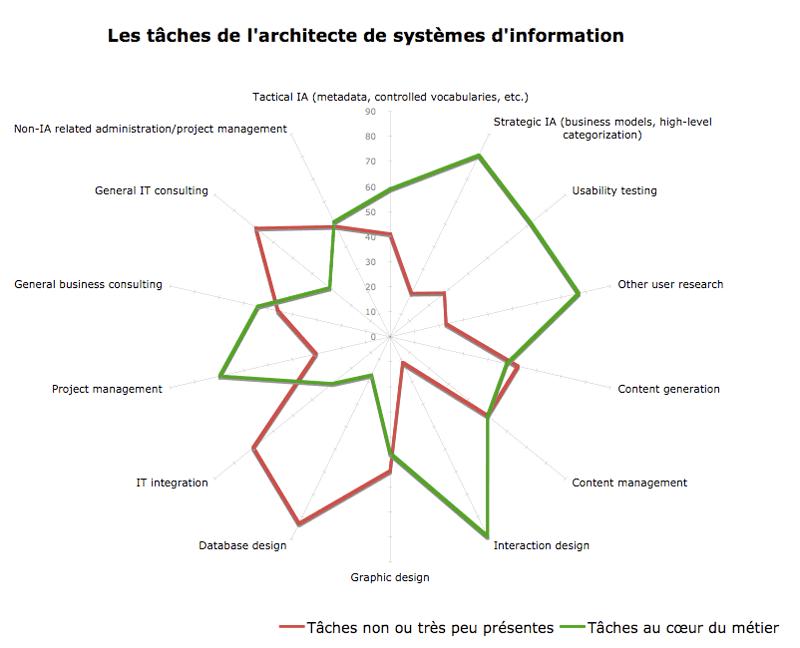 Les tâches de l'Architecte d'Information