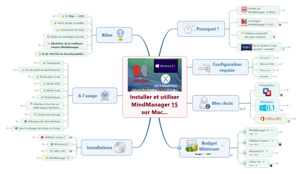 Une mindmap avec Mind Manager